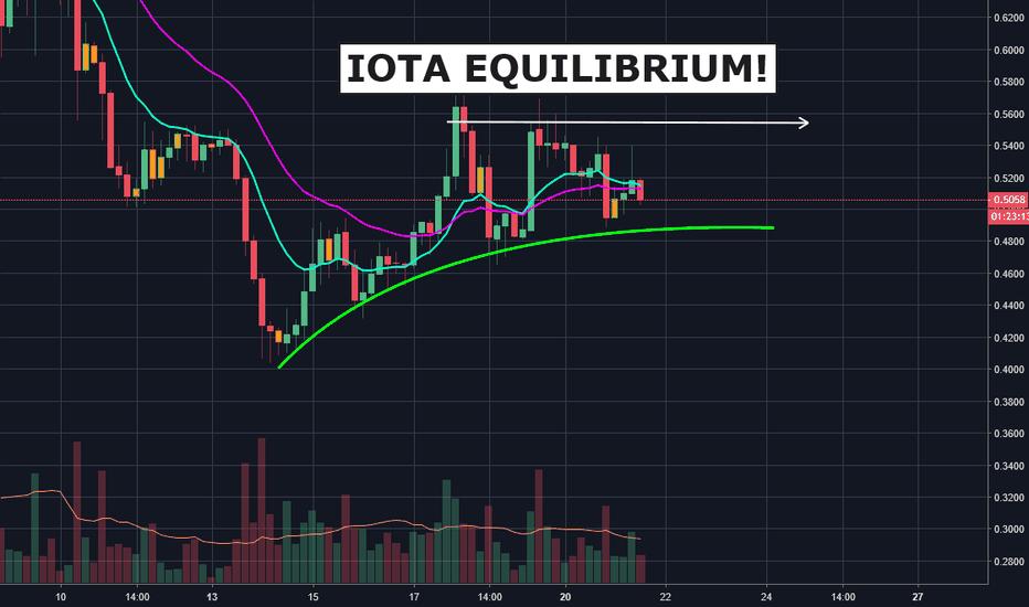 IOTUSD: IOTA Equilibrium!