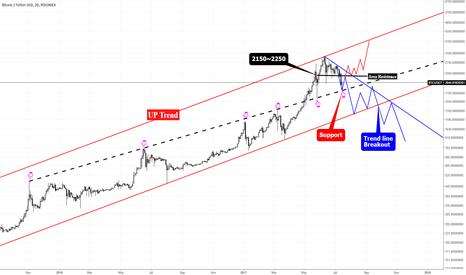 BTCUSDT: BTCUSDT/BTCUSD  Trend Line & Area Resistence