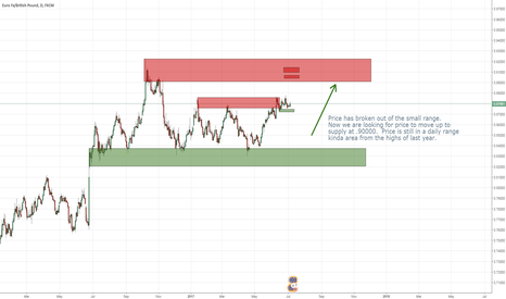 EURGBP: EURGBP spice as price breaks up out of the daily range