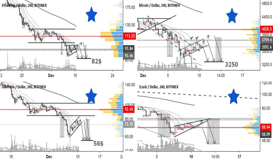ZECUSD: BTC/USD, ETH/USD, DSH/USD, ZEC/USD by @SupernovaElite