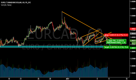 EURCAD: EURCAD 100 PIPS SELL OPPORTUNITY