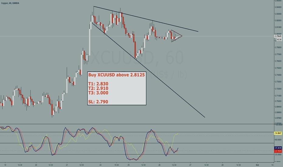 XCUUSD: Copper buy setup - Broadening wedge (huge risk reward)