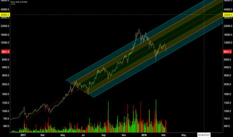 BTCUSD: Will it hold?
