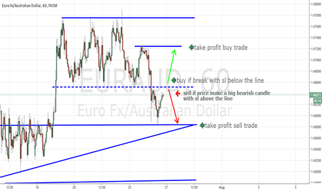 EURAUD: Opportunity EURAUD