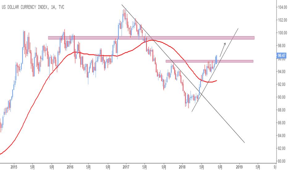 DXY: 美元指数周线图