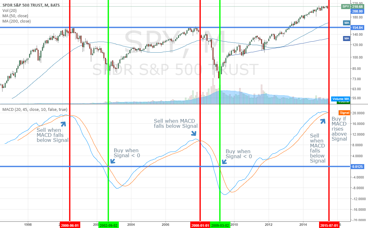 Multi-year Bull and Bear Market Trends, using monthly MACD