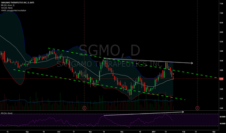 SGMO: SGMO Quick Short; Late But Still Valid