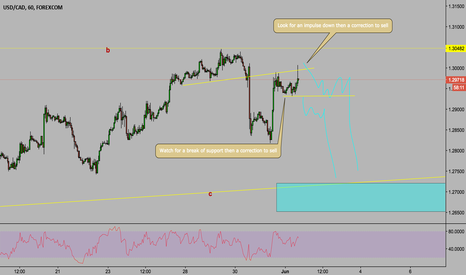 USDCAD: USD/CAD Potential Short Set Up Watch For The Set Up