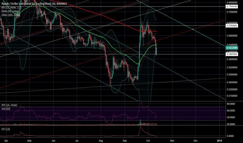 XRPUSD: XRP/USD A trend from the past