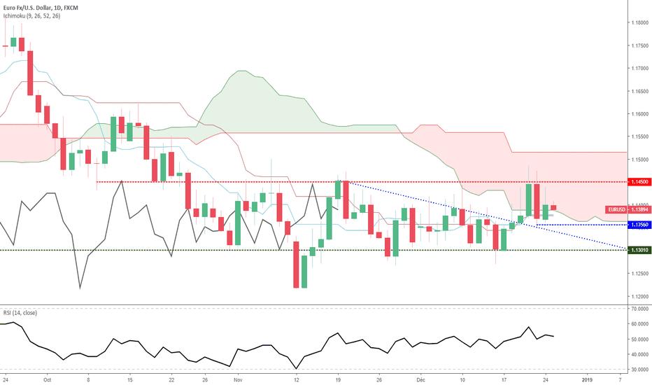 EURUSD: Euro Dollar - Analyse technique, mercredi 26/12/2018