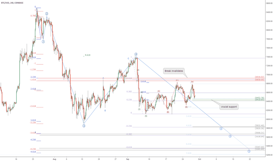 BTCUSD: BTCUSD headed for a lower low? Bitcoin crucial price zones