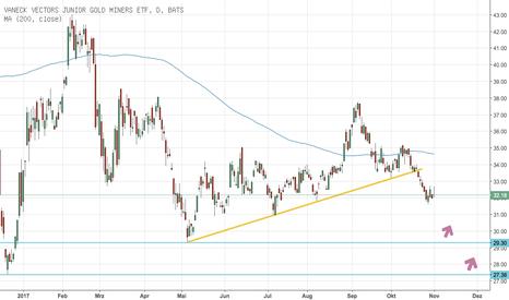 GDXJ: Kurzfristig Richtung Süden bei den Goldaktien