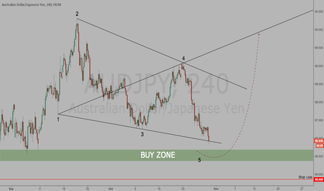AUDJPY: AUDJPY | Wolfe Wave suggests Long Trade