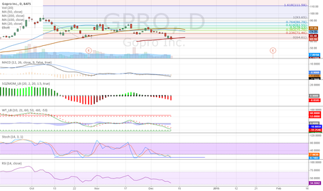 GPRO: GPRO breaking strong support