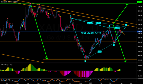 XAUUSD: GOLD BEAR GARTLEY OR BREAK LONG???