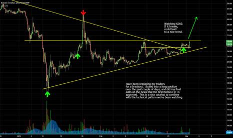 BTCUSD: Breakout With News Catalyst
