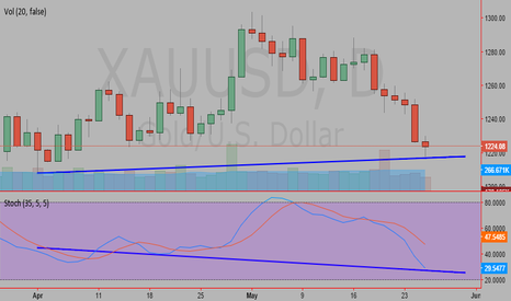 XAUUSD: Divergence in daily chart between Price and Stochastic indicator