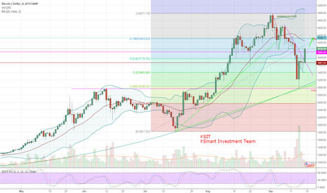 BTCUSD: BTCUSD trading idea 18/09/2017 mid term