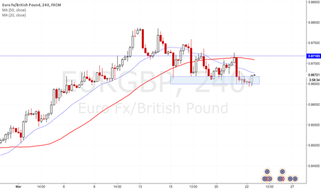 EURGBP: EURGBP Bullish engulfing buy at support