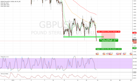 GBPUSD: GBPUSD 1h: Short, break demand zone