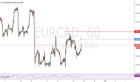 EURCAD: Possible Cypher Pattern