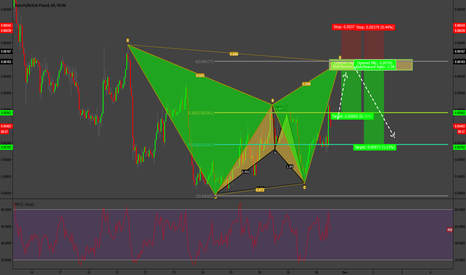 EURGBP: EUR/GBP Bear Gartley