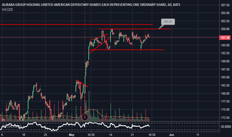 BABA: Alibaba looking for a breakout