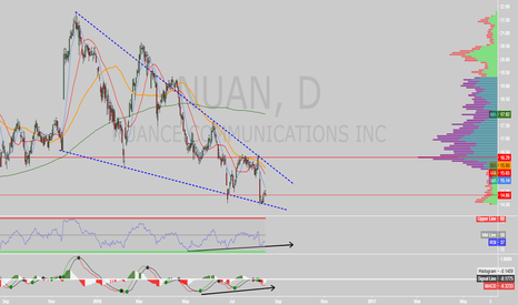 NUAN: $NUAN falling wedge on daily