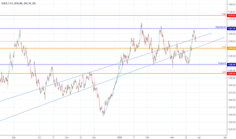 XAUUSD: XAUUSD Sideways movement tend to moving in supp & resistance box
