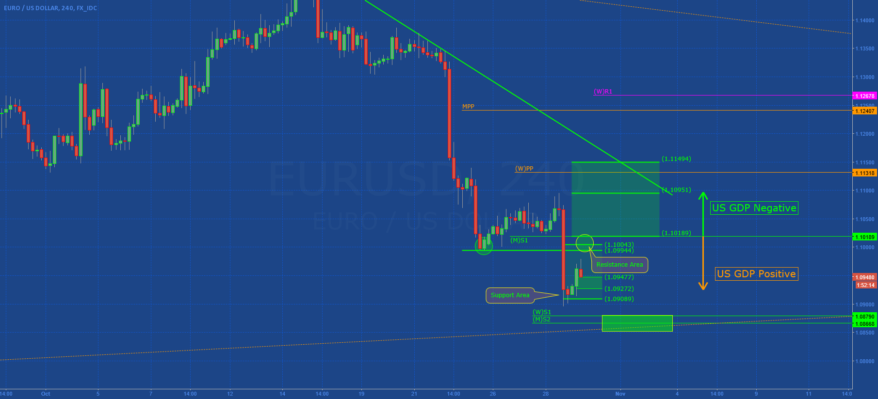 EURUSD: Waiting US GDP