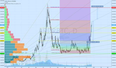 ARDRBTC: Risk/profit...