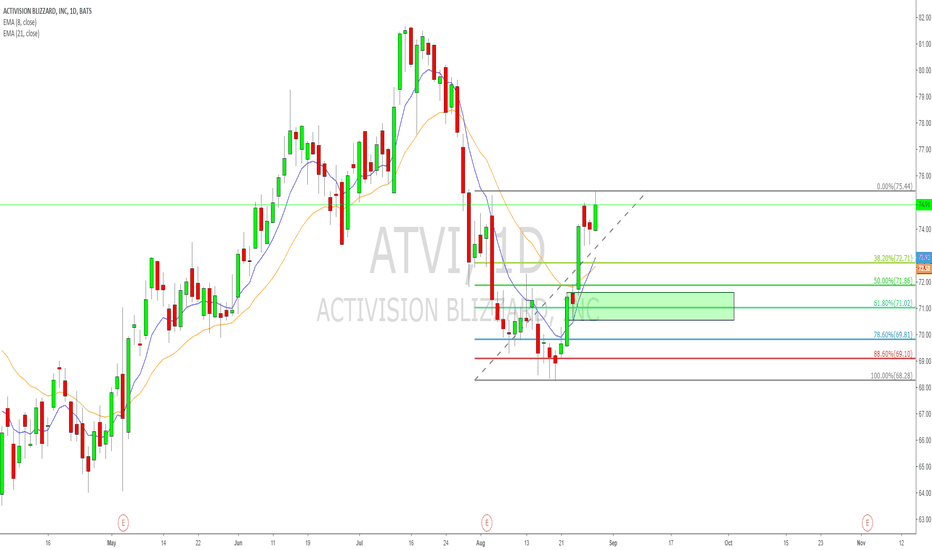 ATVI: ATVI 0.618 and demand zone combination long opportunity