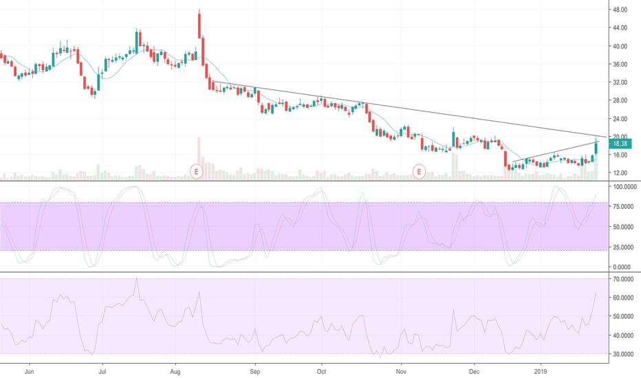 OSTK: OSTK really gets going over 20.30....50% short interest
