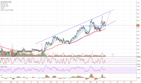 AA: $AA Alcoa - Bullish at Support