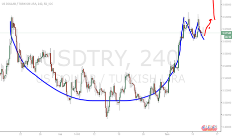 USDTRY: USD TRY DOLLAR DOLAR FİNCAN FORMASYONU