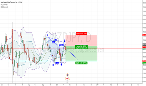NZDJPY: NZDJPY - SHORT Gartley