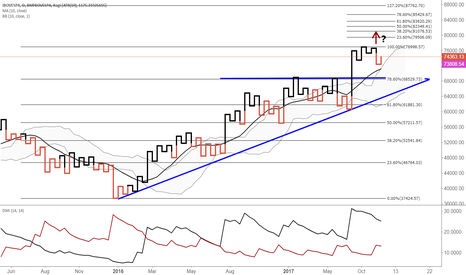 IBOV: Bovespa heading back to highs and beyond?