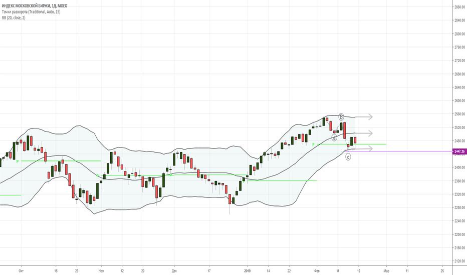 IMOEX: Индекс остановился, чтобы набраться сил.