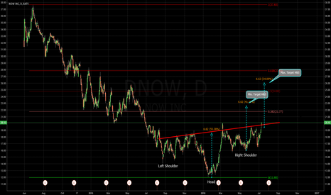 DNOW: NOW with inverse H&S?