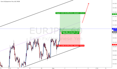 EURJPY: EUR strengthens while JPY weakens