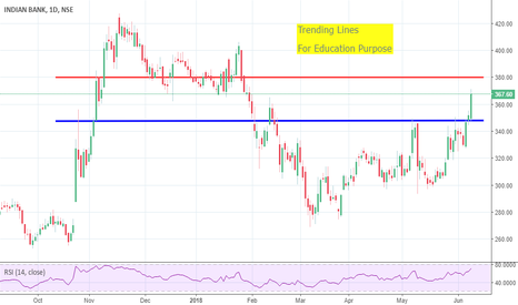 INDIANB: Bank of India looking Bullish .