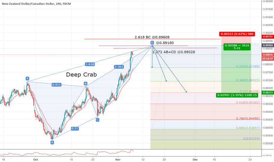 NZDCAD: Possible Deep Crab on NZDCAD 4h