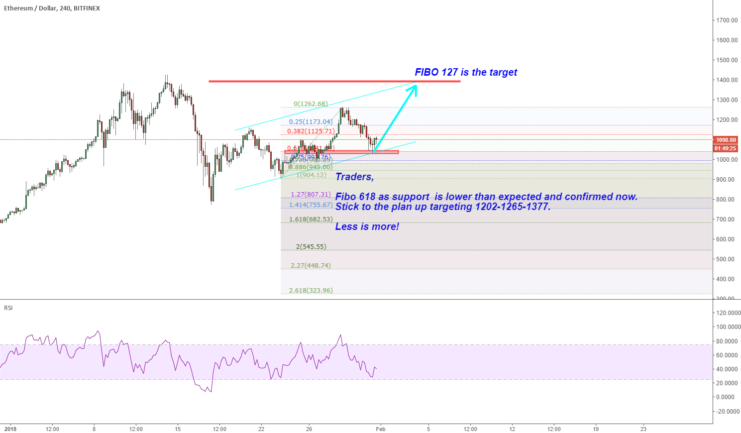 ETHUSD: Stick to the plan up targeting 1202-1265-1377.