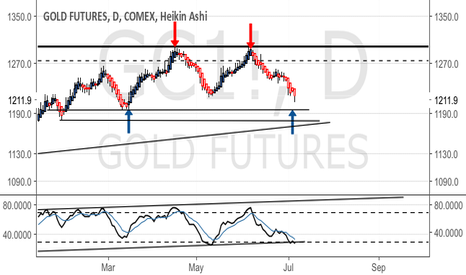 GC1!: Support levels for Gold