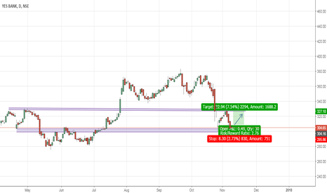 YESBANK: Yes Bank  ( NSE YESBANK ) Reversal
