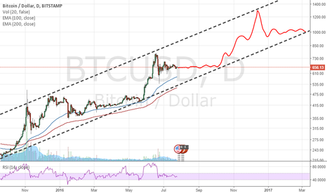 BTCUSD: This is a channel, and these are the rules.