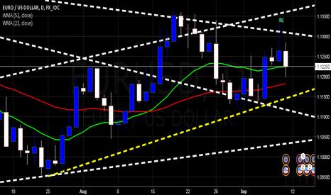 EURUSD: $EURUSD | Upward Ascension in place