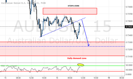 AUDUSD: DAY TRADING - SELL Based on STRUCTURE