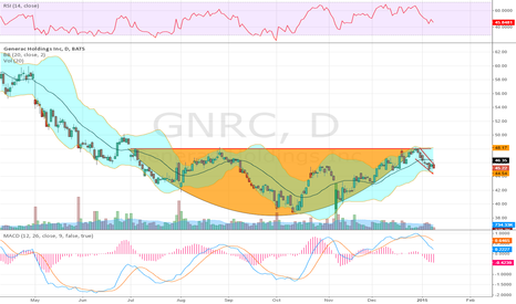 GNRC: Top 10 Pick 2 weeks back - Handle formed?