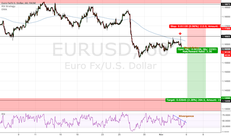 EURUSD: Possible short opportunity.